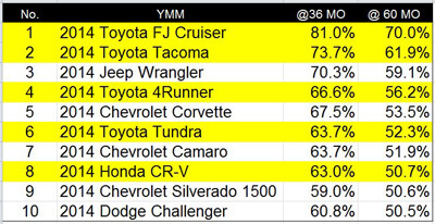 Honda and Toyota products definitely hold their value over time. Smart!